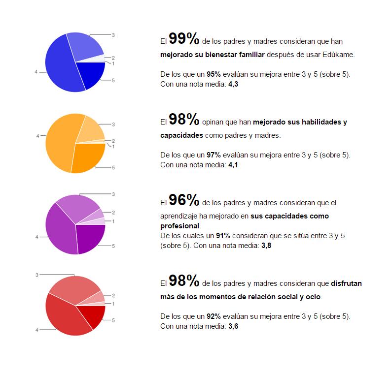 Informe de impacto Edúkame