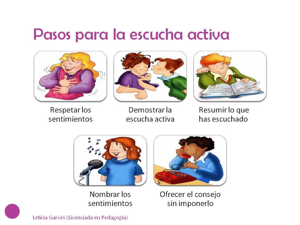 http://edukame.com/wp-content/uploads/2012/02/Pasos-para-la-escucha-activa.jpg