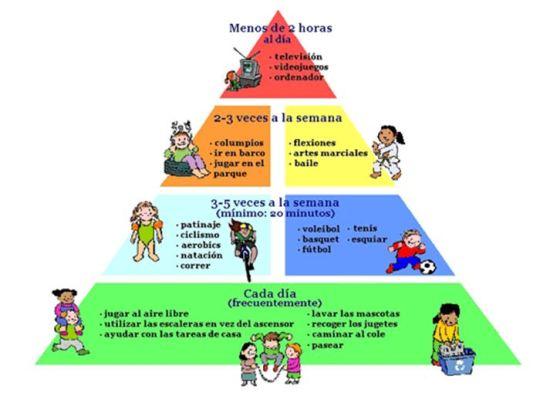 Pirámide ejercicio físico